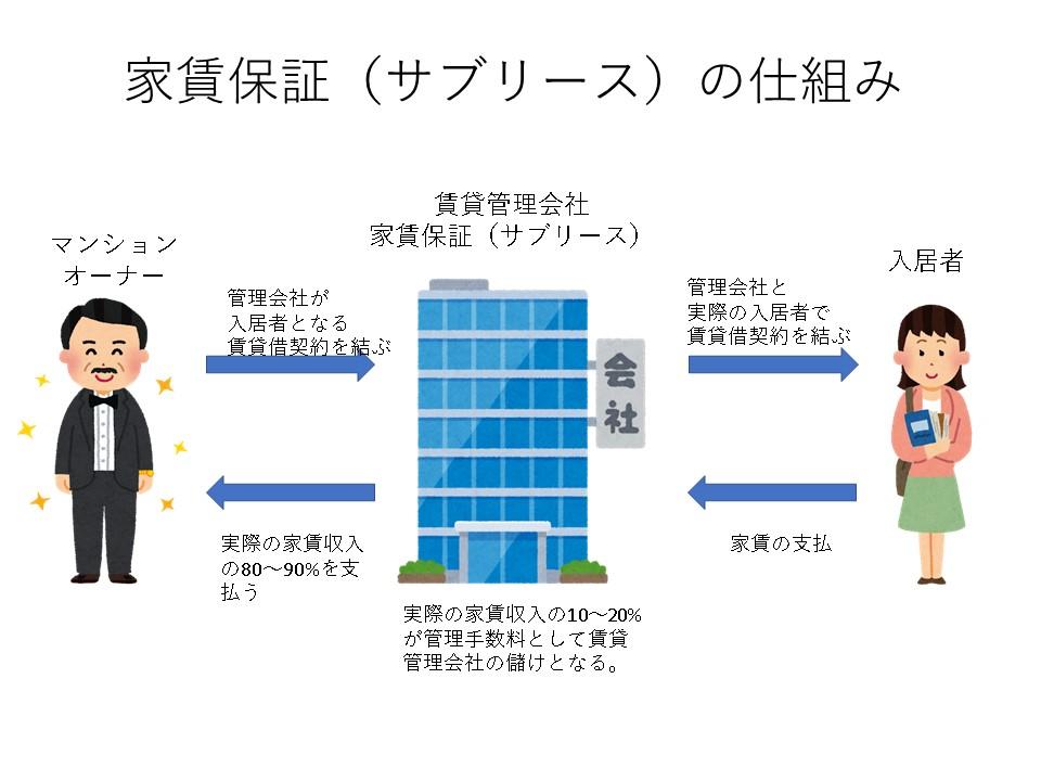 家賃保証の仕組み図