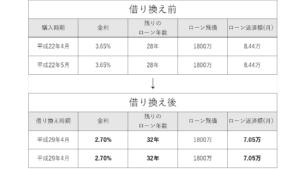 投資用ワンルームマンションの借り換えによる収支改善事例その1