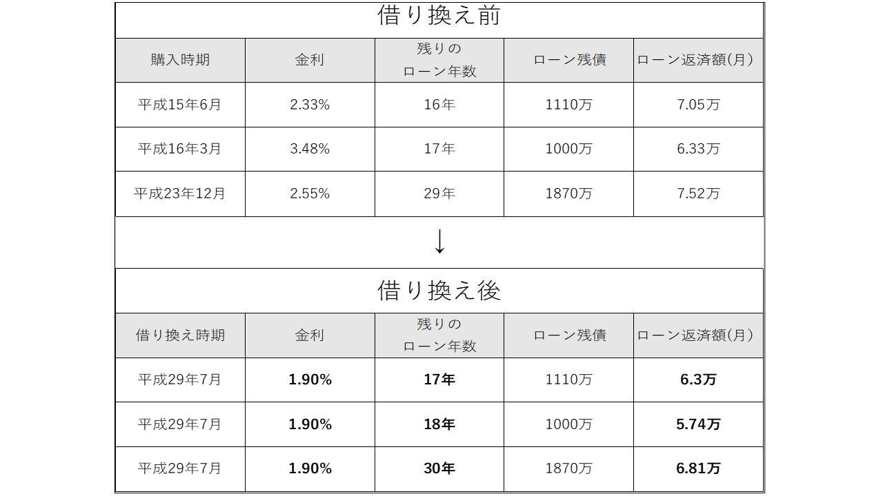 投資用ワンルームマンションの借り換えによる収支改善事例その2