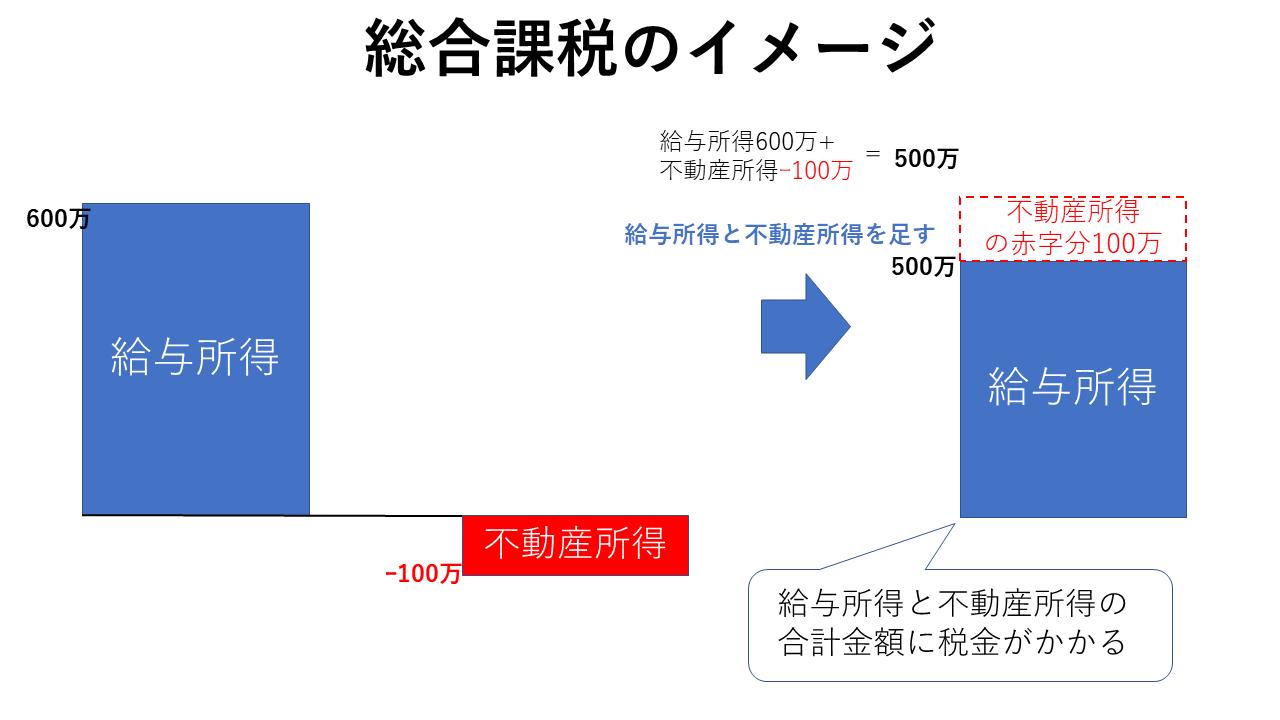 総合課税のイメージ(不動産所得赤字の場合)図
