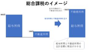 総合課税のイメージ図