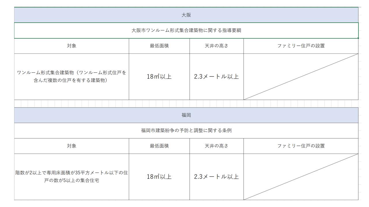 大阪と福岡のワンルーム条例
