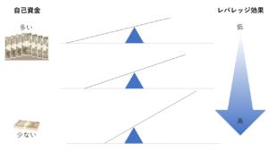 不動産投資におけるレバレッジ効果の図