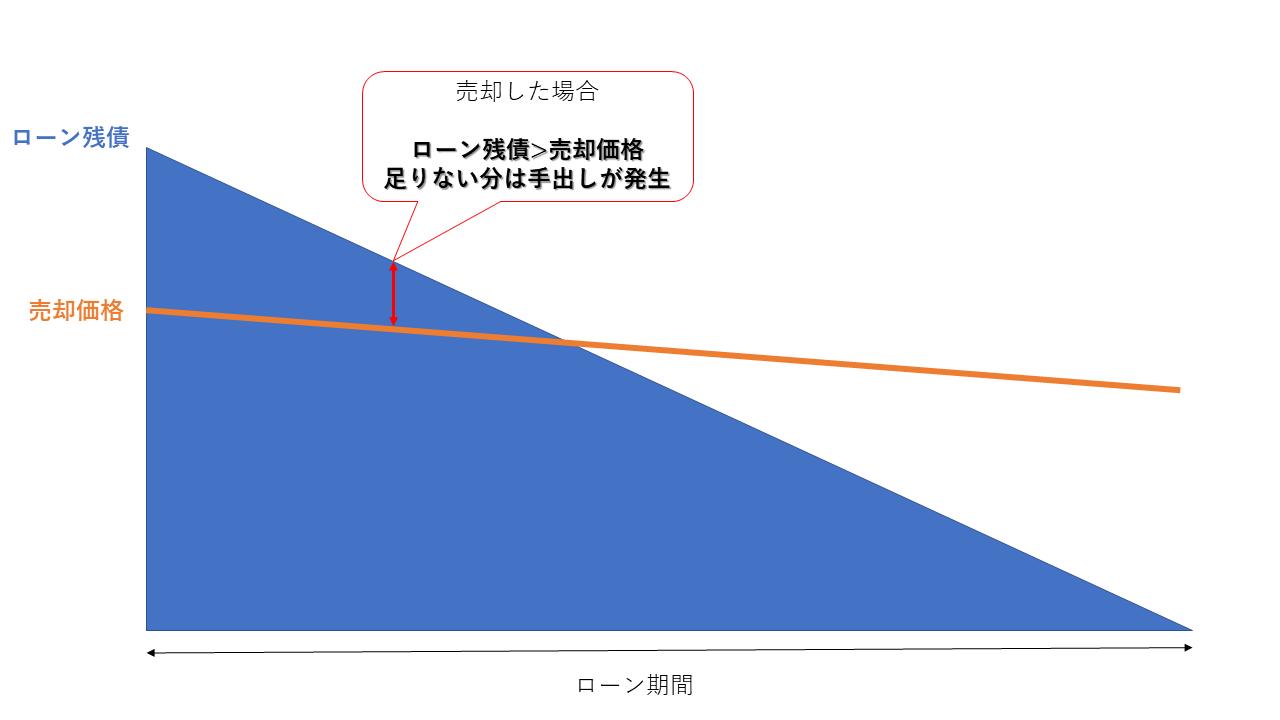 投資マンション売却損のイメージ図