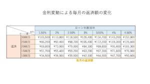 金利変動による毎月の返済額の変化