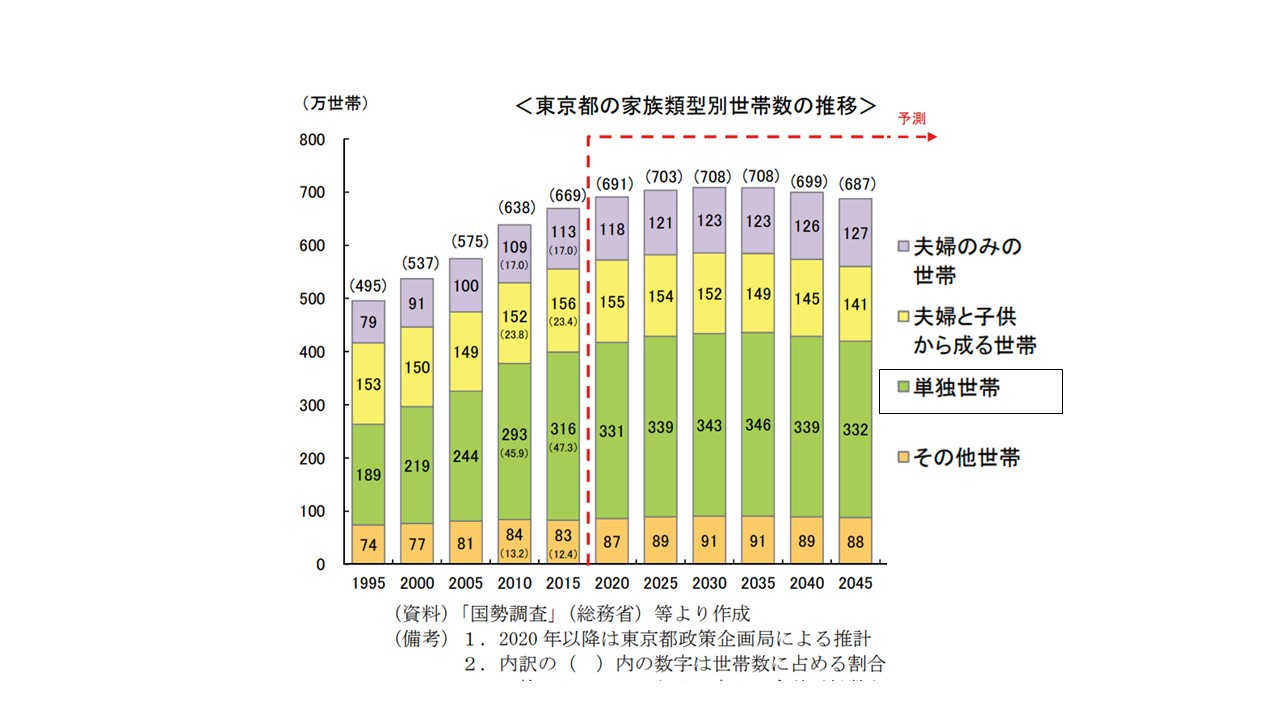 東京都の単身世帯の今後の推移