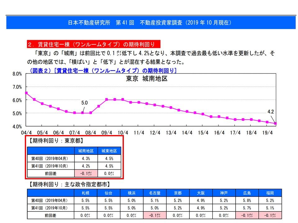 不動産投資家調査(ワンルームの平均期待利回り)
