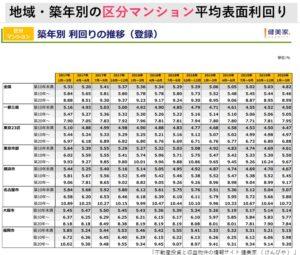 地域・築年数別の区分マンション利回りの推移