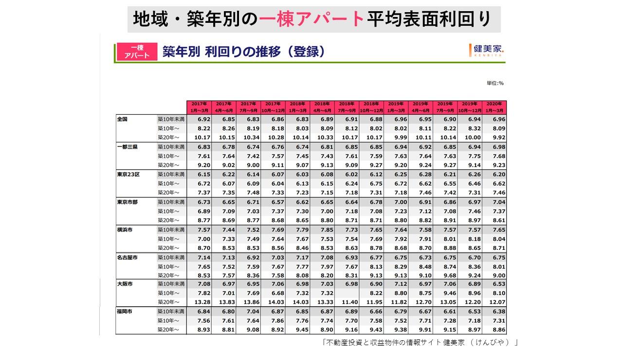 築年、エリア別一棟アパートの平均利回りの推移(健美家)