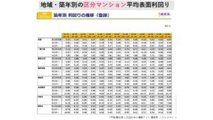 築年、エリア別区分マンション平均利回りの推移(健美家)