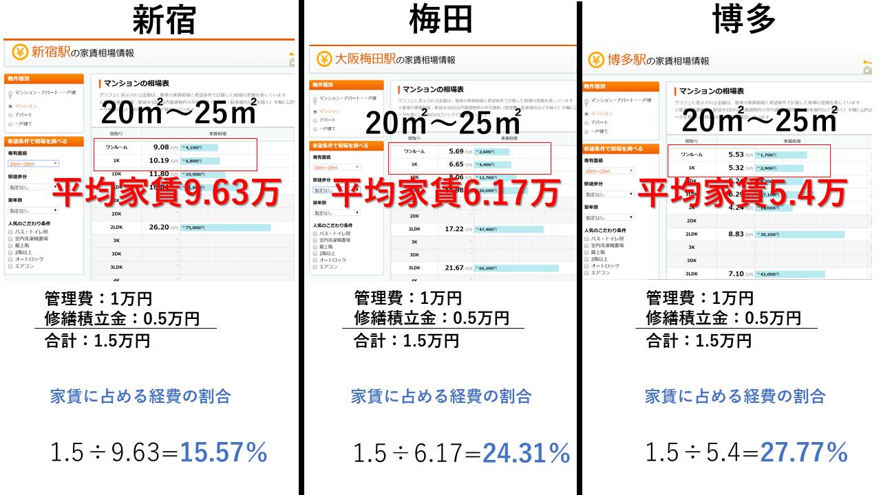 東京、大阪、福岡の賃料における経費率の差