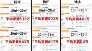 大阪、福岡の賃料の比較の図