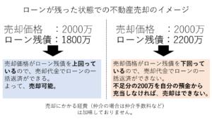 ローンが残った状態での不動産売却のイメージ図