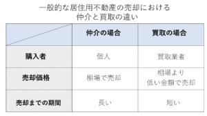 一般的な居住用不動産の売却における仲介と買取の違い