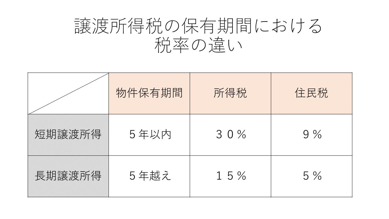 譲渡所得税の保有期間における税率の違い