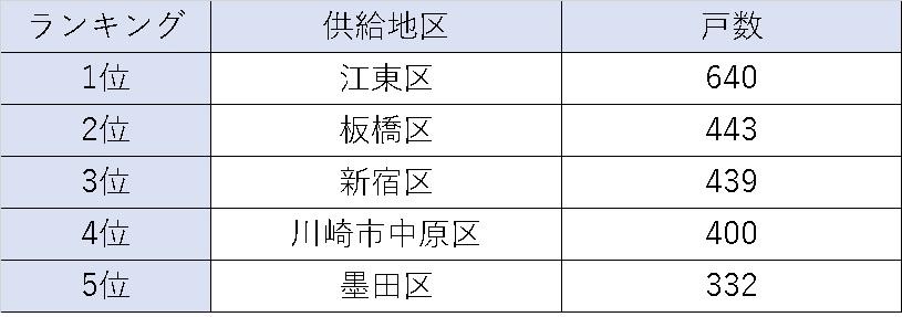 2018年 新築ワンルーム供給戸数トップ5の地域