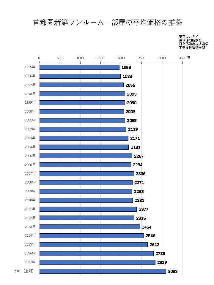 首都圏の投資用ワンルームマンション1部屋の平均価格の推移