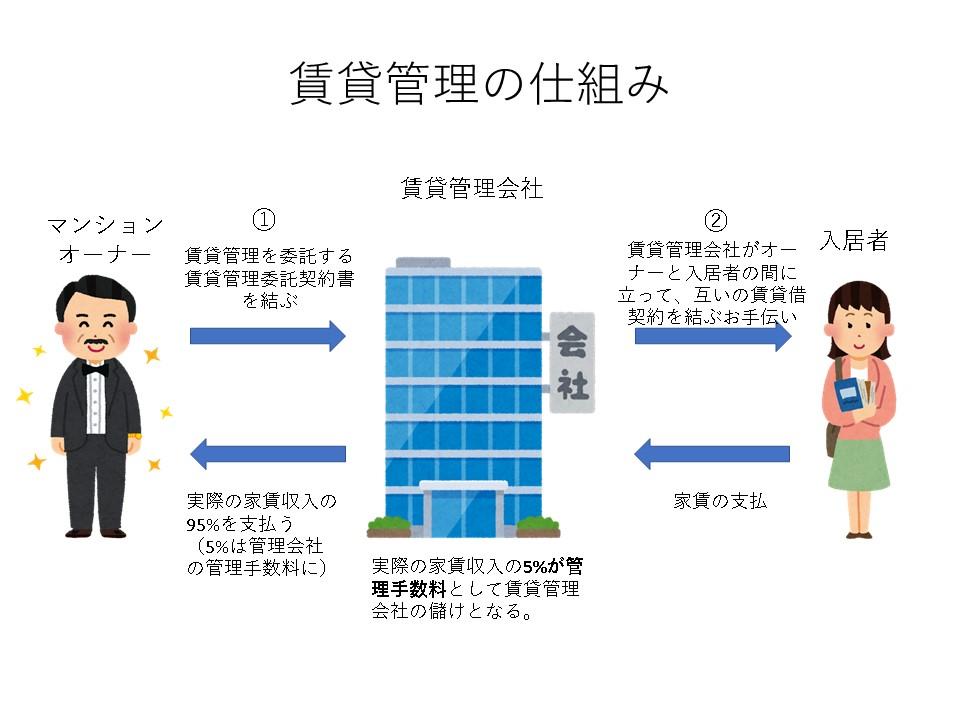 賃貸管理の業務フロー図