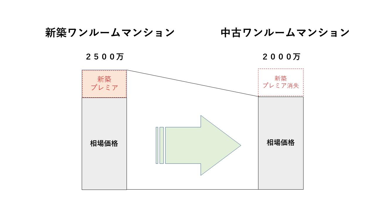 新築ワンルームのプレミアム価格下落のイメージ図