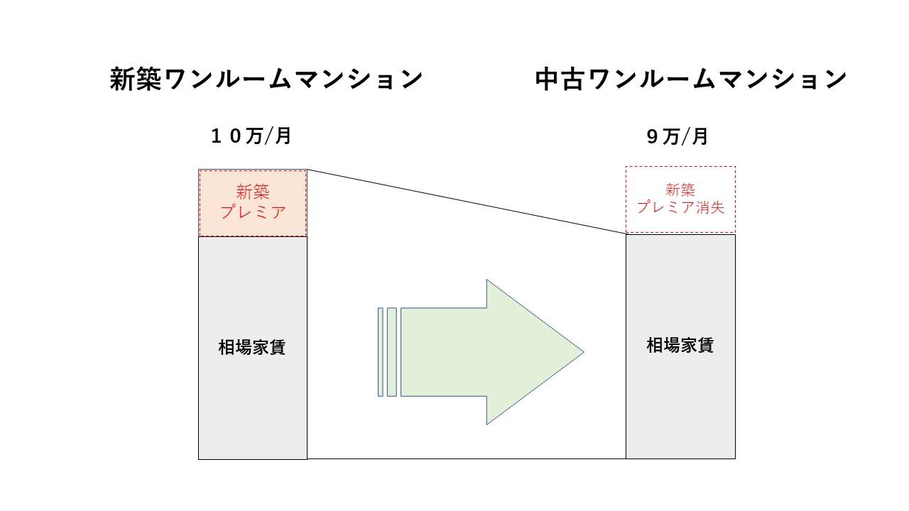 新築ワンルームのプレミアム家賃の下落のイメージ図
