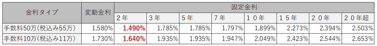 ワンルームマンション投資のソニー銀行における適用金利(2021年8月)