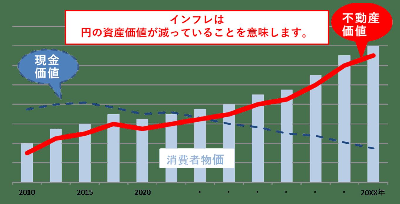 インフレ時の不動産価値のイメージ図