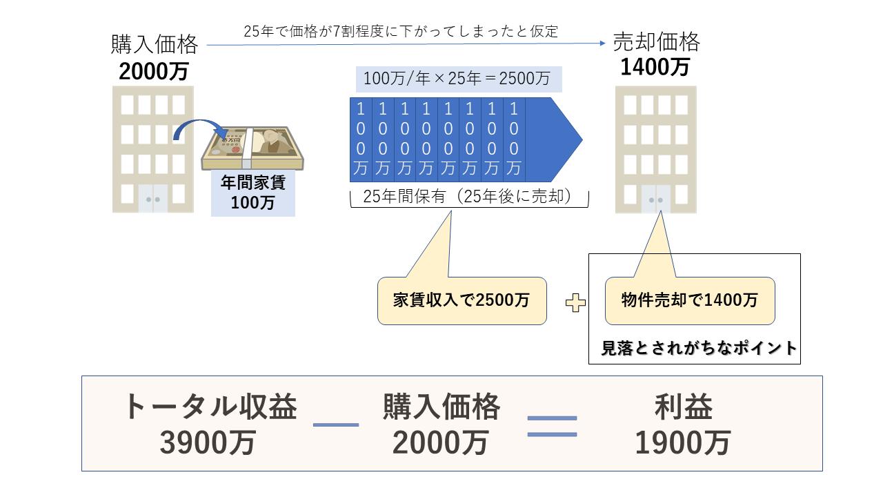 ワンルームマンション投資売却価値の図