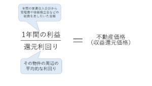 収益還元法の計算式