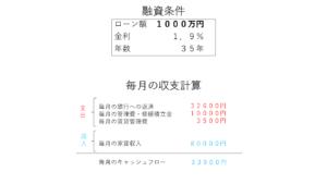 ワンルームマンション投資の毎月収支(利回り9.8%)