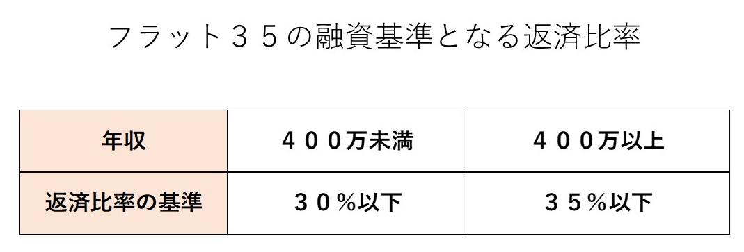 フラット35の融資基準となる返済比率