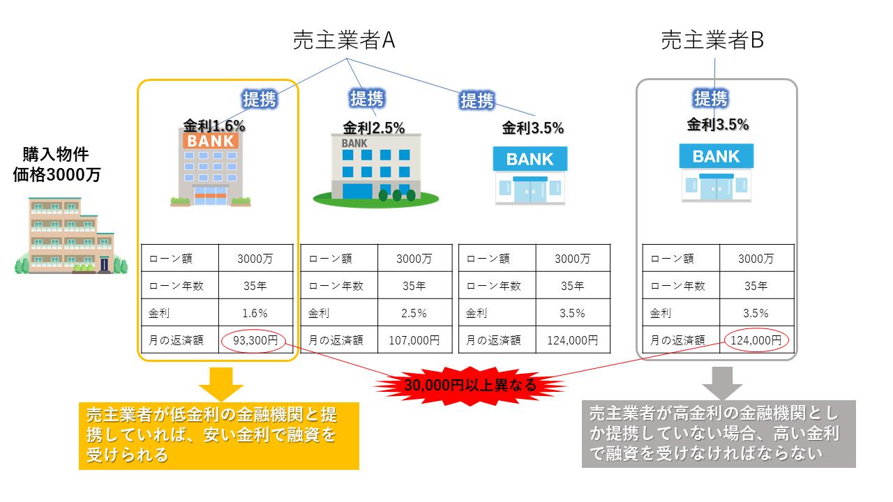 ワンルームマンション投資の売主業者の提携金融機関の金利の違いの図