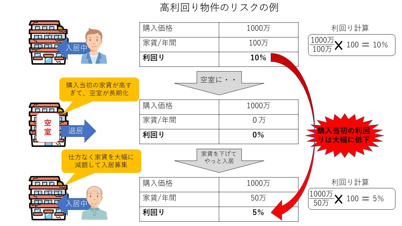 ワンルームマンション投資の高利回り物件のリスク事例