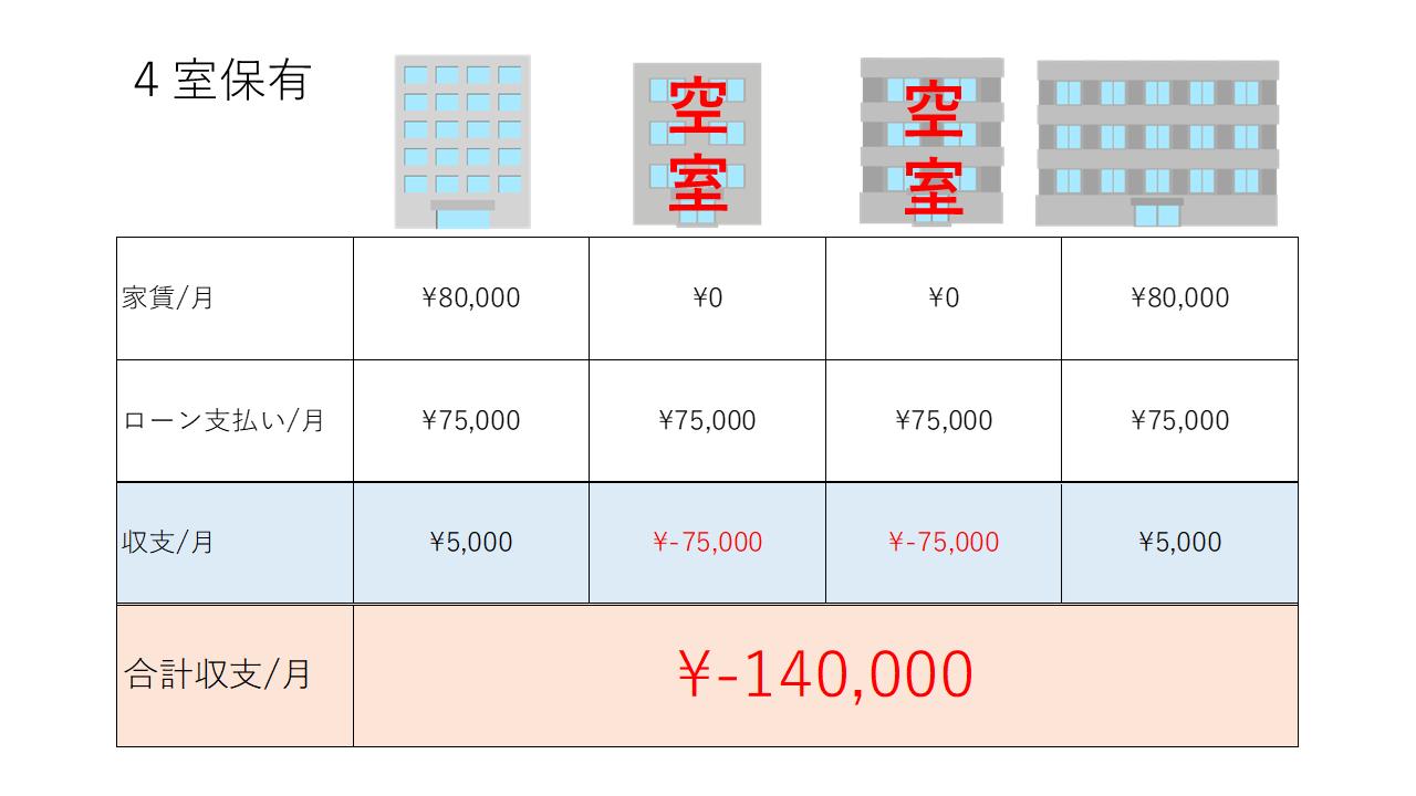 投資用ワンルームマンションを4室保有し、2室が空室になった場合の月収支の図