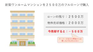 新築ワンルームマンションの売却損の図
