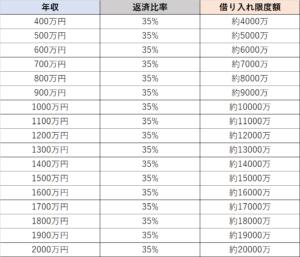 返済比率35%の年収別借入限度金額一覧
