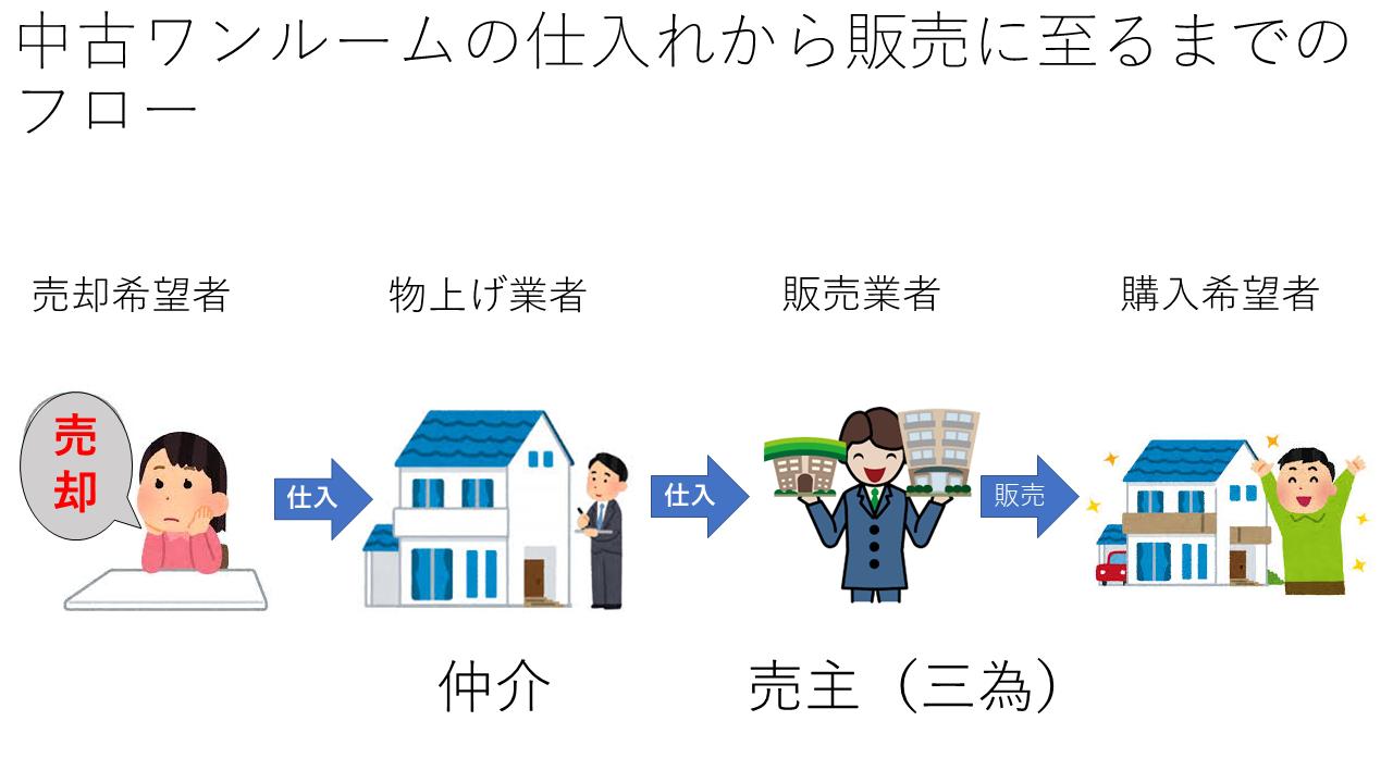 ワンルームの物上げから販売までの一般的フロー(図)