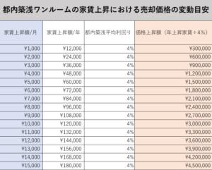都内築浅ワンルームの家賃上昇における物件価格変動の目安