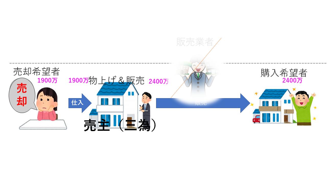 投資用ワンルームで物上げ業者が直接物件を販売する場合のフロー図