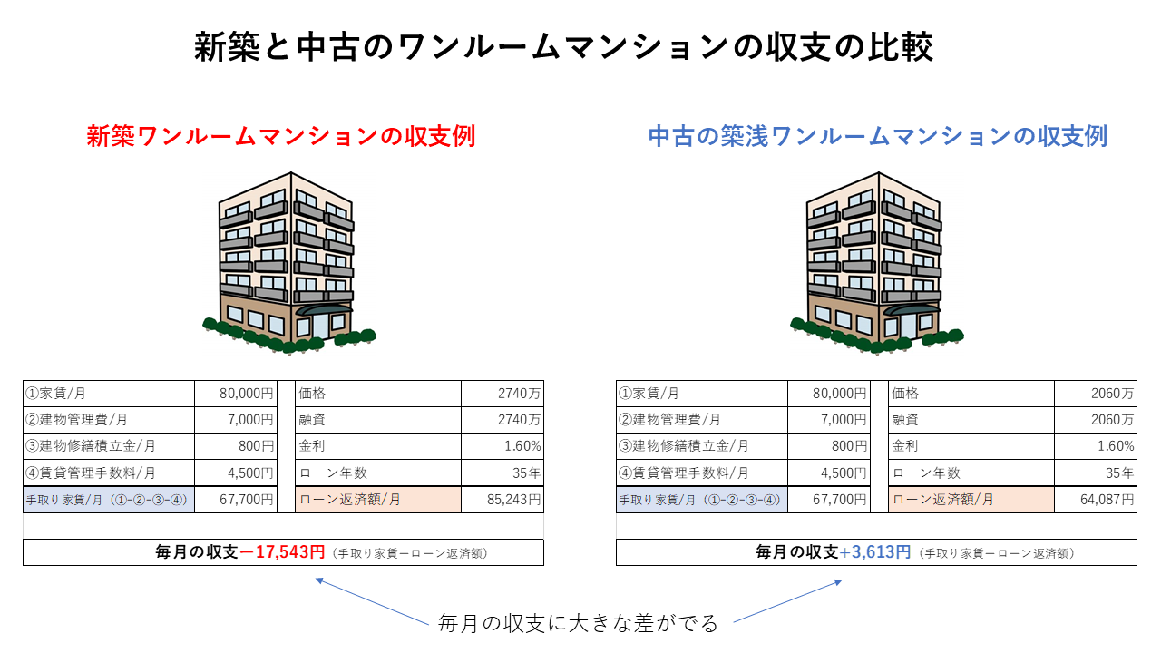 新築と中古ワンルームの月収支の比較