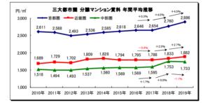 首都圏賃料相場の推移