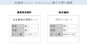 投資用ワンルームマンション購入の際の融資(提携ローンとプロパーローン)