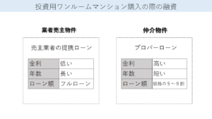投資用ワンルームマンション購入の際の融資条件(提携ローンとプロパーローンの違いの図)