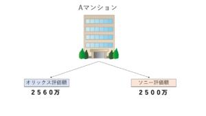 投資用ワンルームマンションのオリックスとソニーの評価の違い