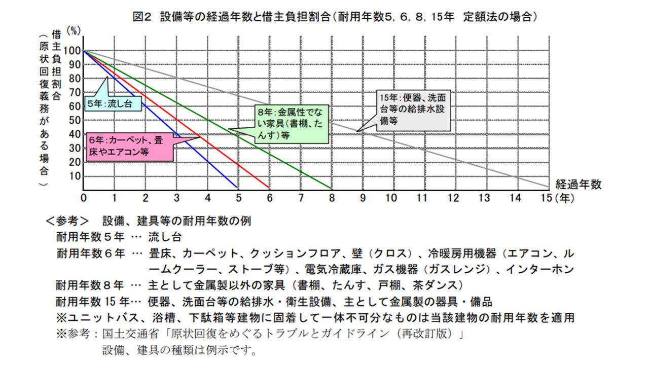 原状回復の負担割合の図