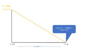 完済利回りの考え方の図(通常のローン完済)
