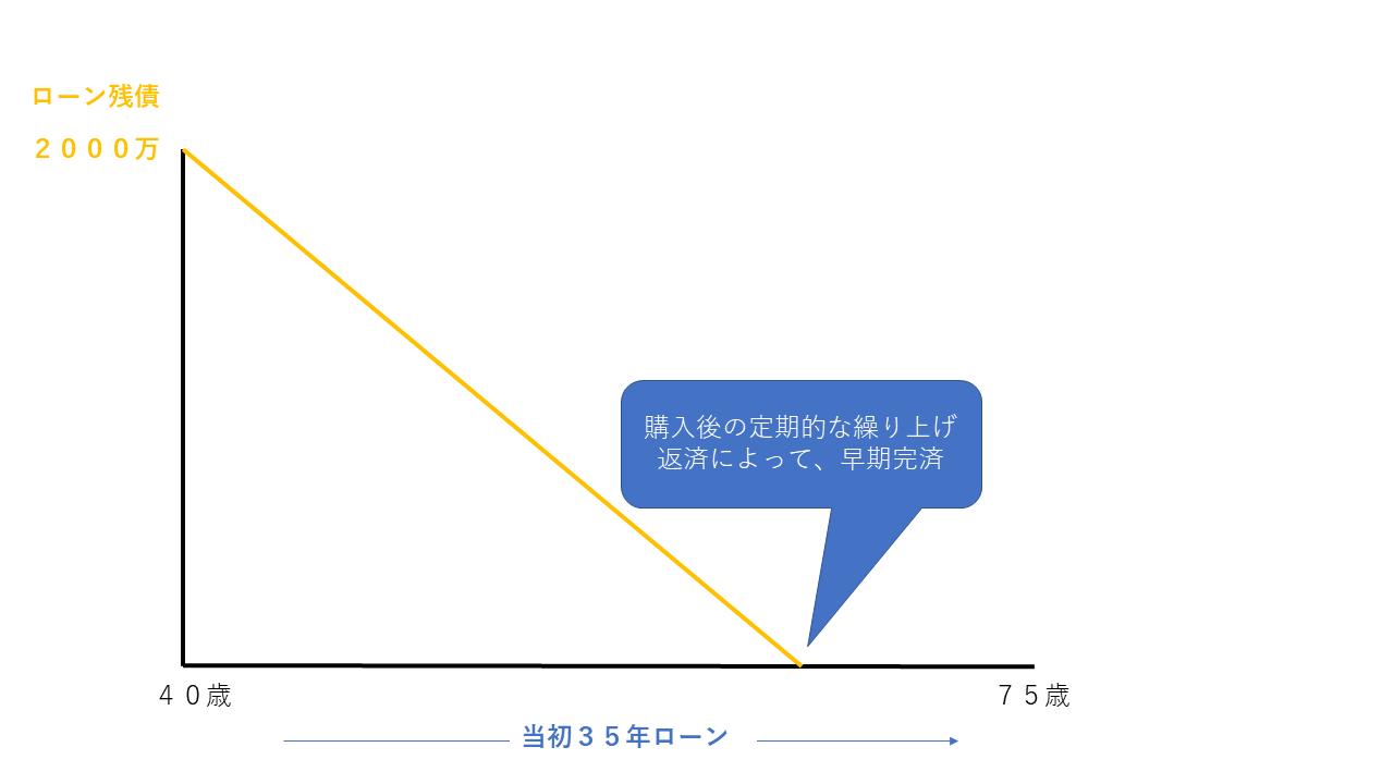 完済利回りの考え方の図(定期的な繰り上げ返済)