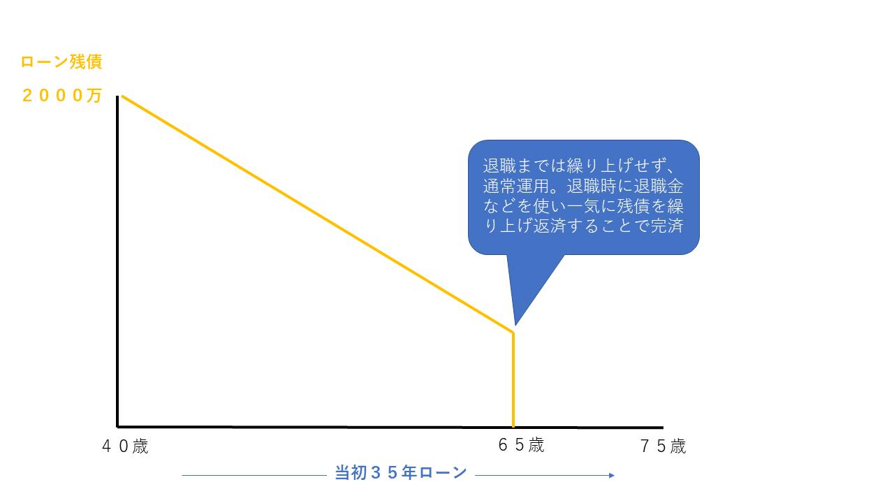 完済利回りの考え方の図(退職時に一括完済)