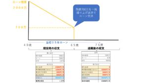完済利回りの考え方の図(退職前の収支と退職後の収支)
