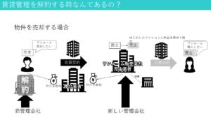 管理の解約と売却の仕組み図
