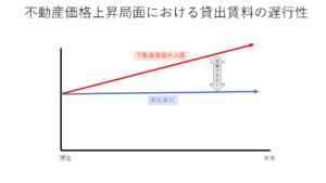 不動産価格上昇局面における賃料の遅行性